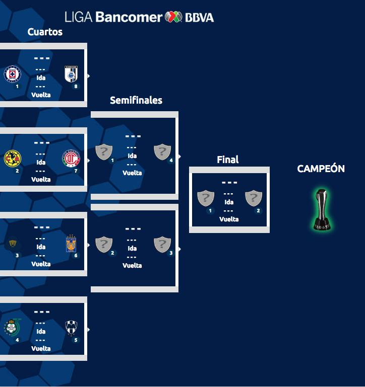 Liga MX: Definidas las fechas y horarios para los Cuartos de Final