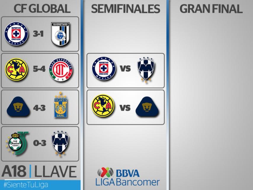Liga MX: Definen fechas y horarios para las Semifinales del Apertura 2018