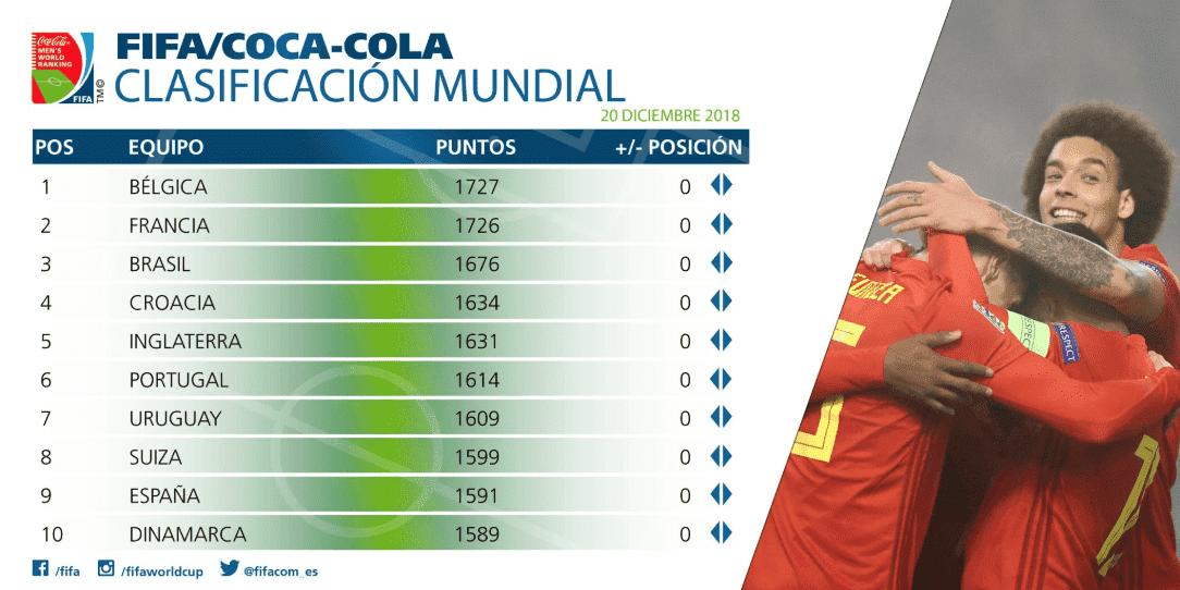 FIFA revela el último ranking del año; México lugar 17