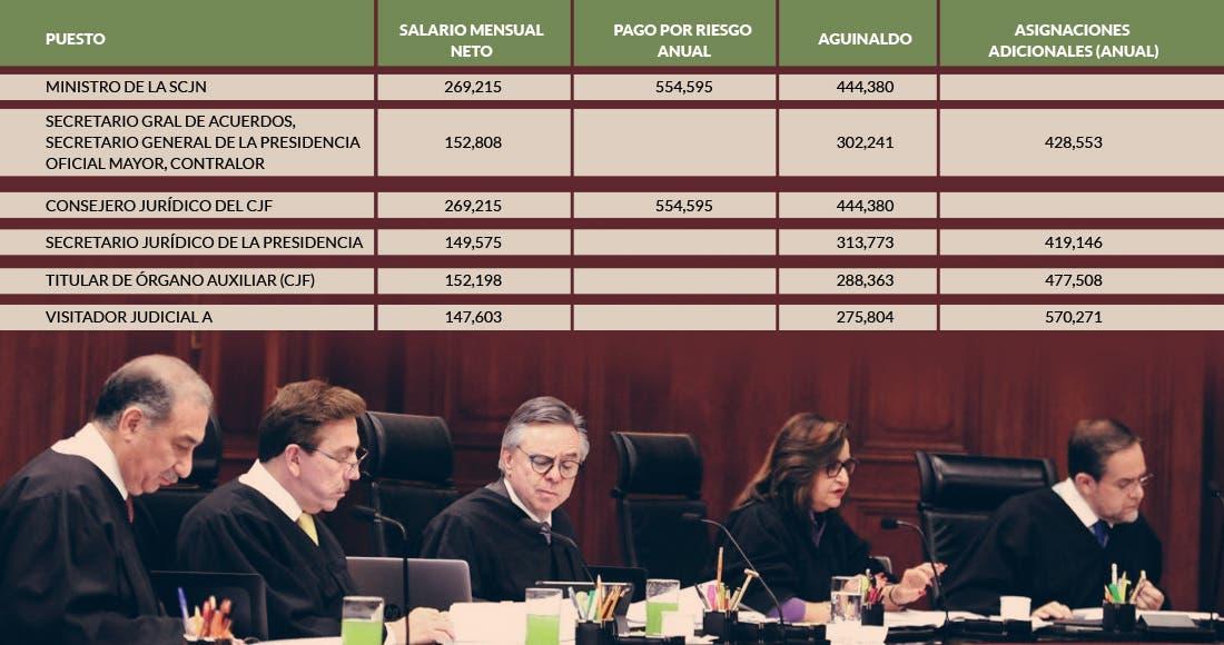 Revira AMLO: magistrados sí ganan hasta 600 mil pesos
