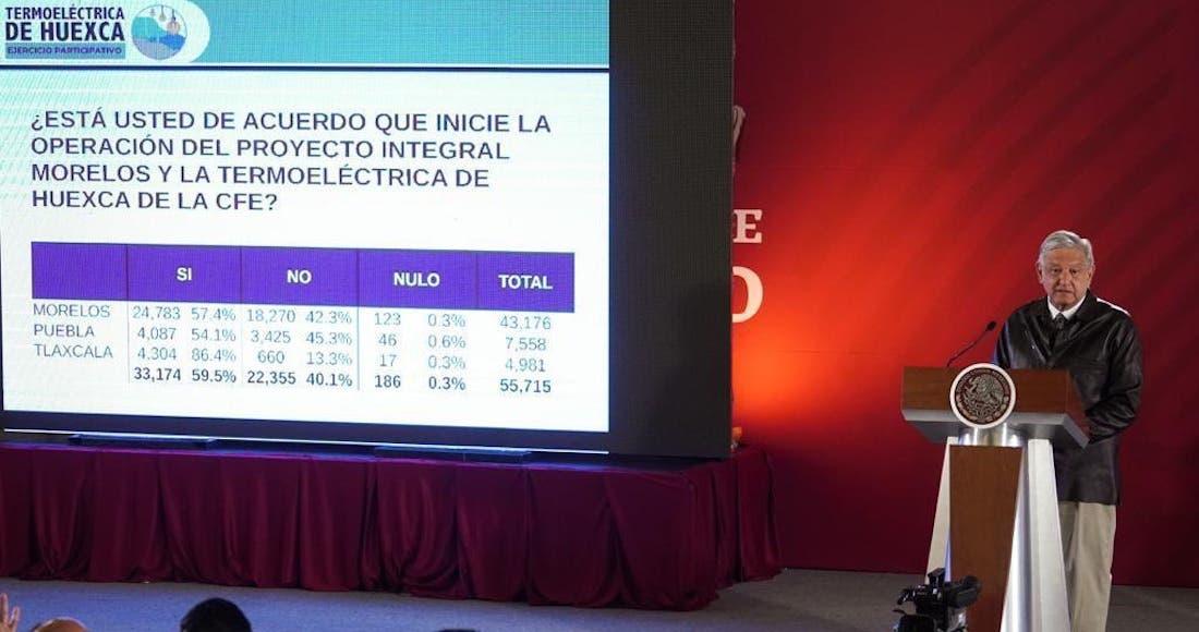 Termoeléctrica va: AMLO: 59.5% votó Sí