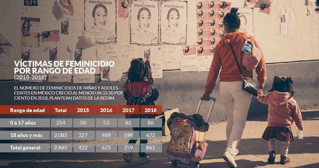 Suman 18 feminicidios en el Edomex en enero