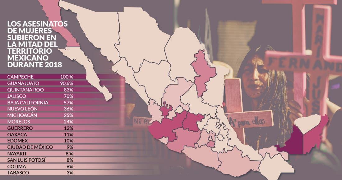 Crecieron 83 % los feminicidios en Quintana Roo