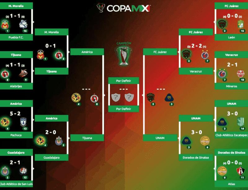 Copa MX: Fechas y horarios definidos para la Semifinal del Clausura 2019