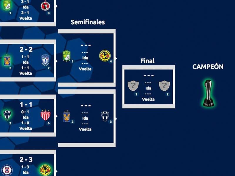 Liga MX: Definidas las Semifinales del Clausura 2019; habrá 'Clásico Regio'