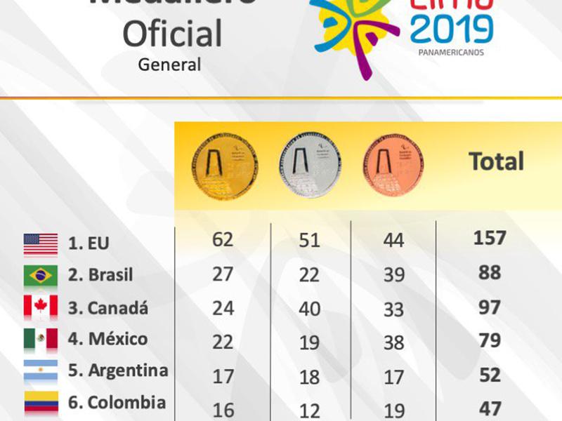 Lima 2019: ¿Por qué México está a un oro histórico en Panamericanos?