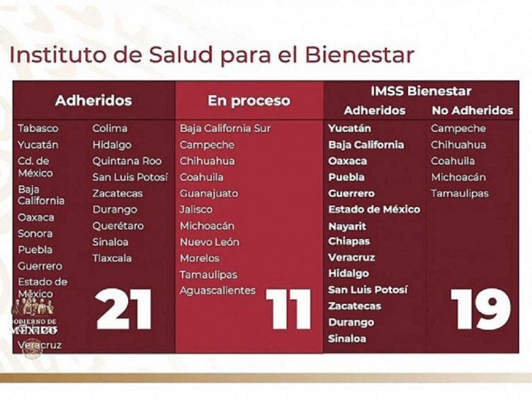 Suman 21 estados adheridos al Insabi