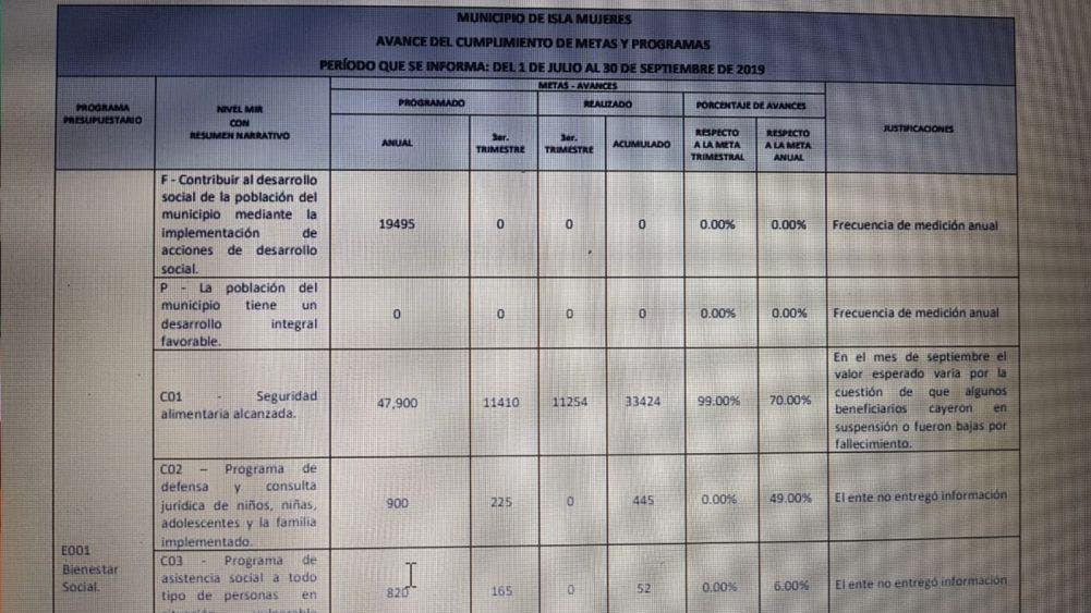 Opaco gobierno presenta Juan Carrillo
