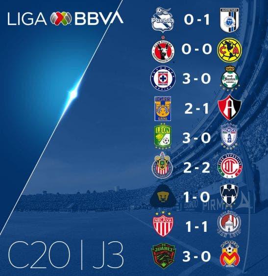 Liga MX | Resultados de la Jornada 3, Clausura 2020