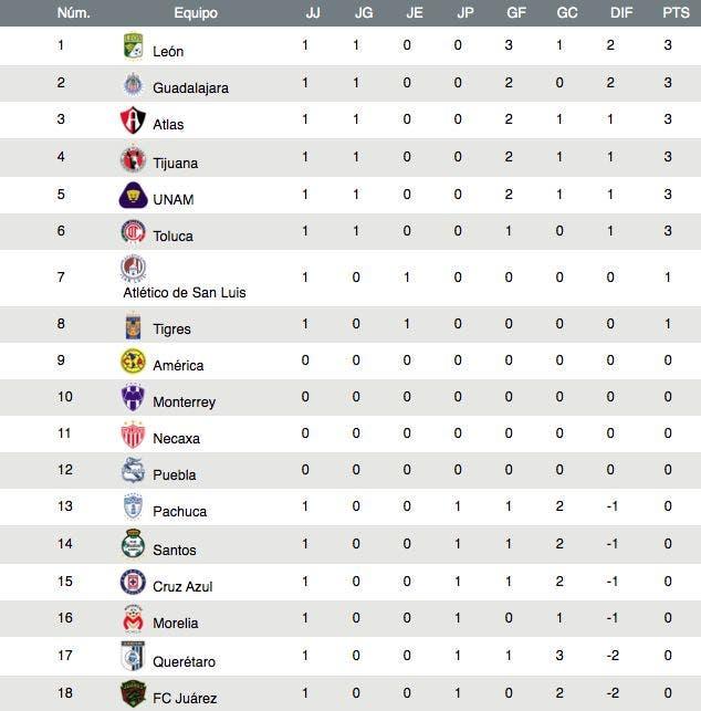 Liga MX | Resultados de la Jornada 1, Clausura 2020
