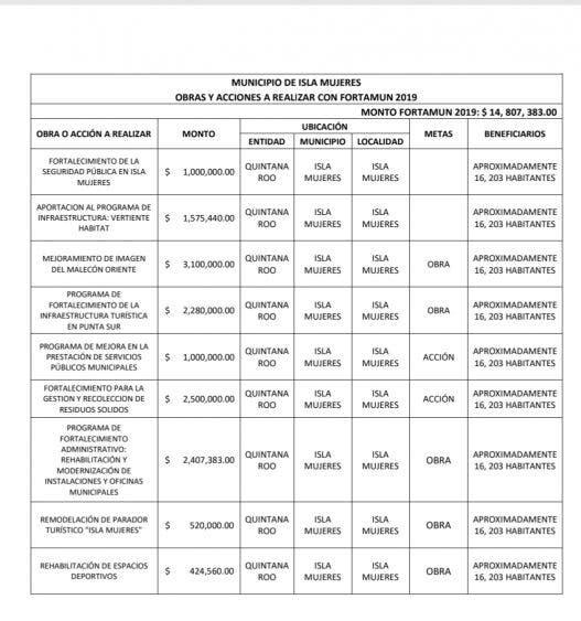 Poca inversión para seguridad pública en Isla Mujeres; los resultados no se ven reflejados en el avance de gestión financiera.