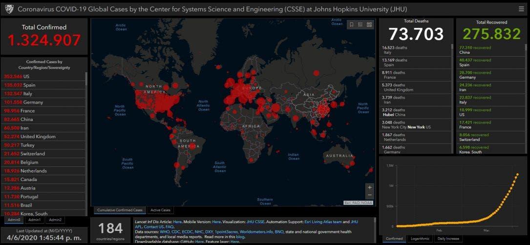 Crecen contagios de Covid-19 a un millón 324 mil en el mundo