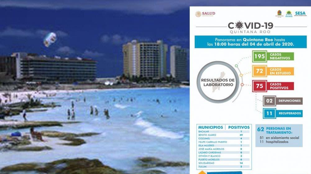 Aumentan a 75 los casos confirmados de Coronavirus en Quintana Roo