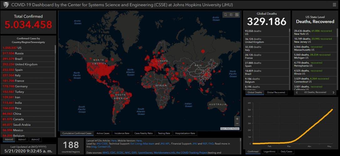 Covid-19 supera 5 millones de contagios en el mundo