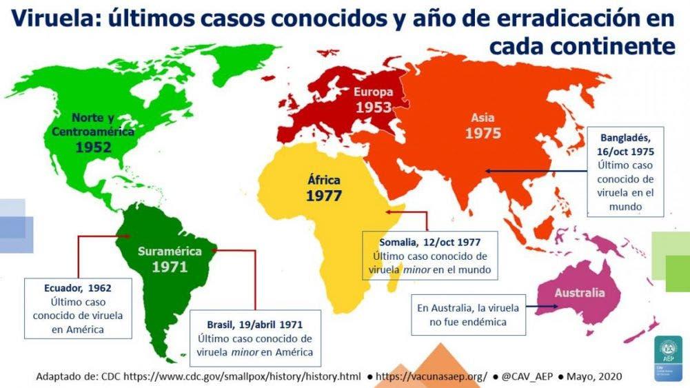 Hace 40 años la OMS anunciaba la erradicación de la viruela; con una letalidad de 30%, esa enfermedad mató a más de 300 millones de personas.