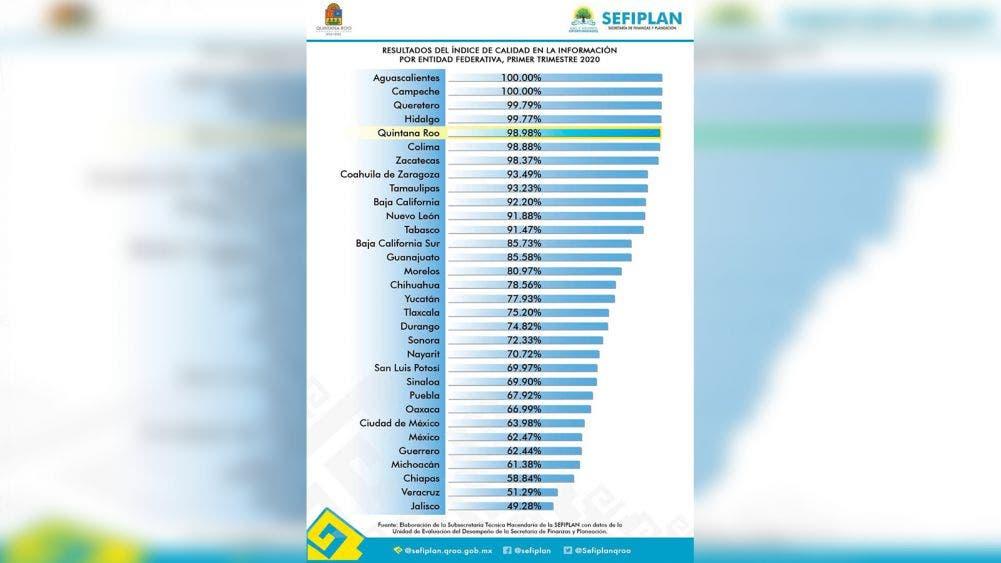 Quintana Roo, de los estados con menos corrupción: SHCP