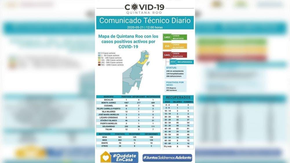 58 nuevos casos de Covid y 8 defunciones en Quintana Roo