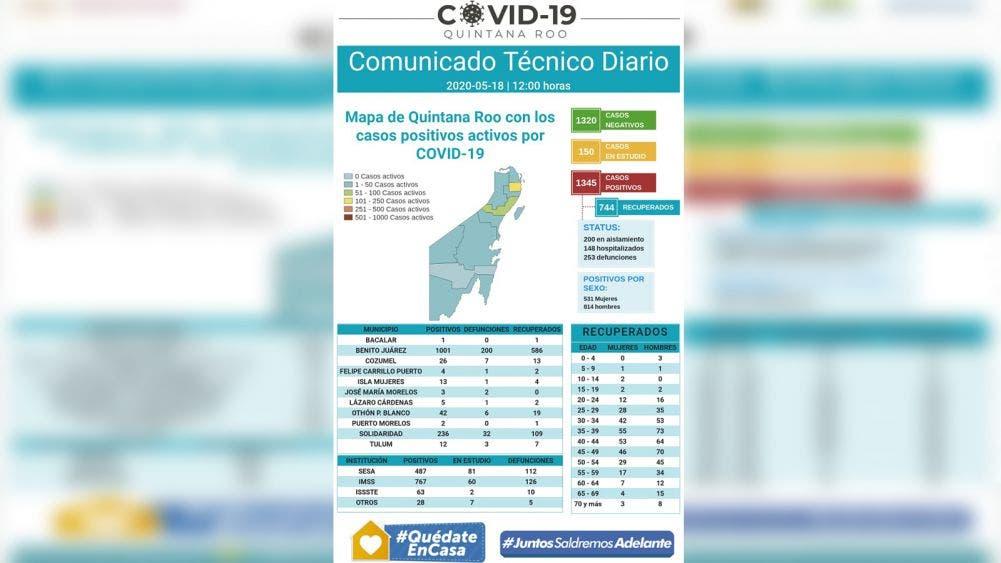 Cancún alcanza los mil casos acumulados de COVID 19