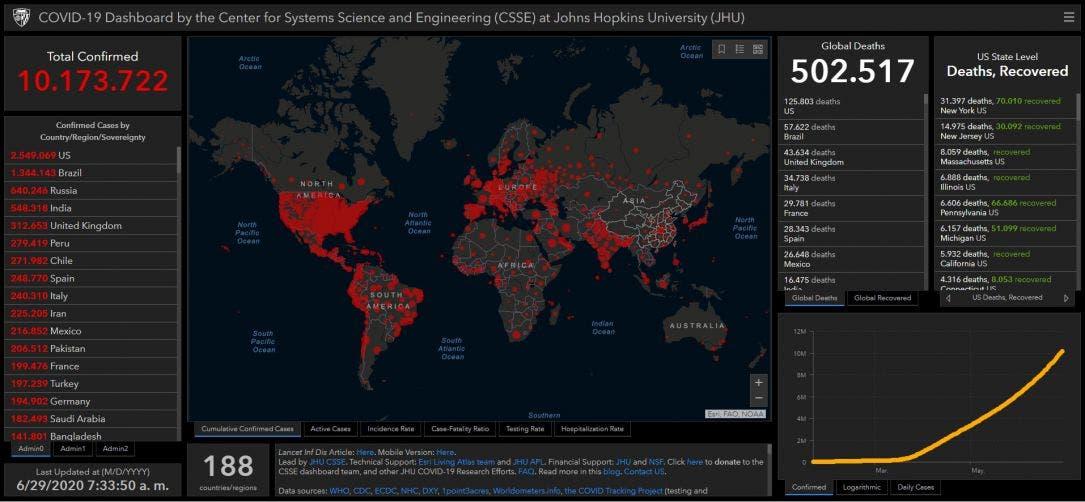 Covíd-19 rebasa medio millón de fallecidos a nivel mundial