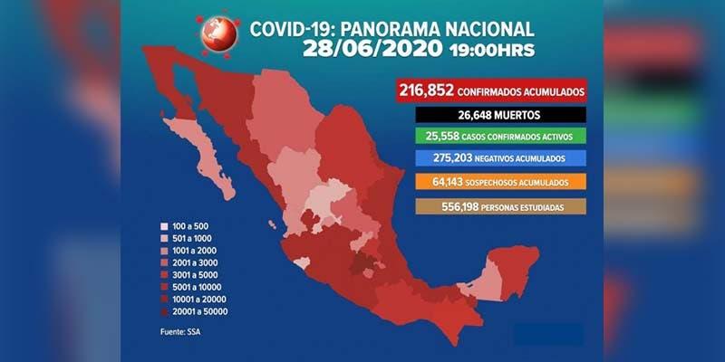 Ya son 216 mil 852 casos positivos de Covid-19 en México