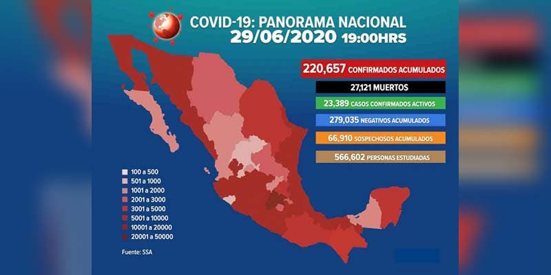 Ya son 220 mil 657 casos positivos de Covid-19 en México