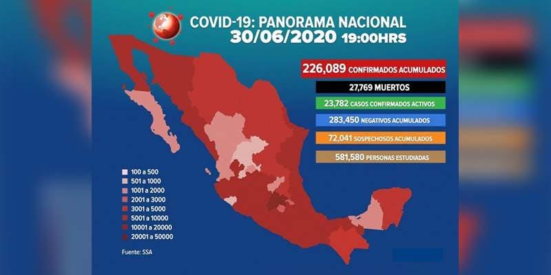 Ya son 226 mil 089 casos positivos de Covid-19 en México