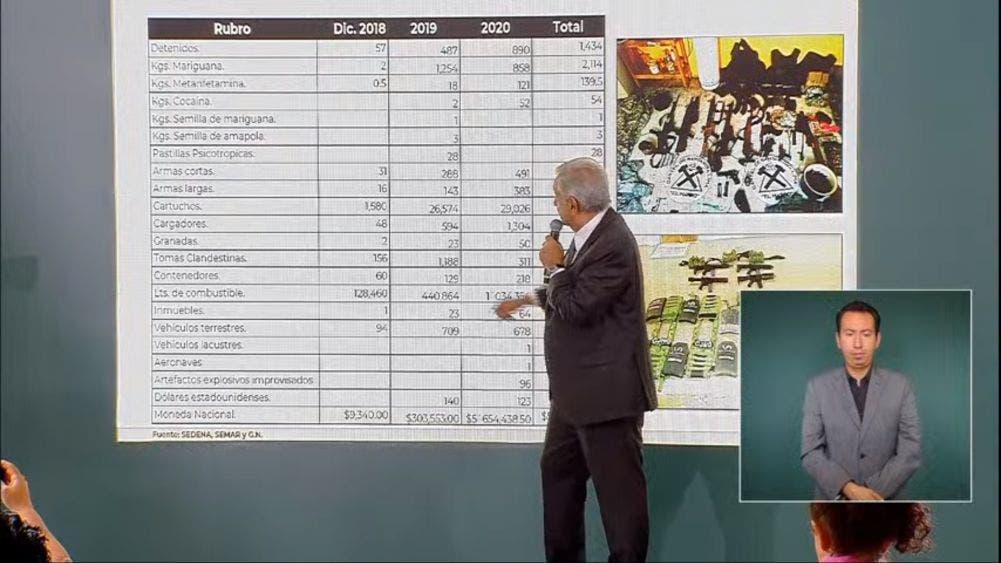 El Presidente Andrés Manuel López Obrador muestra una gráfica con cifras sobre seguridad anterior a su gobierno y desde que tomó el poder en nuestro país.