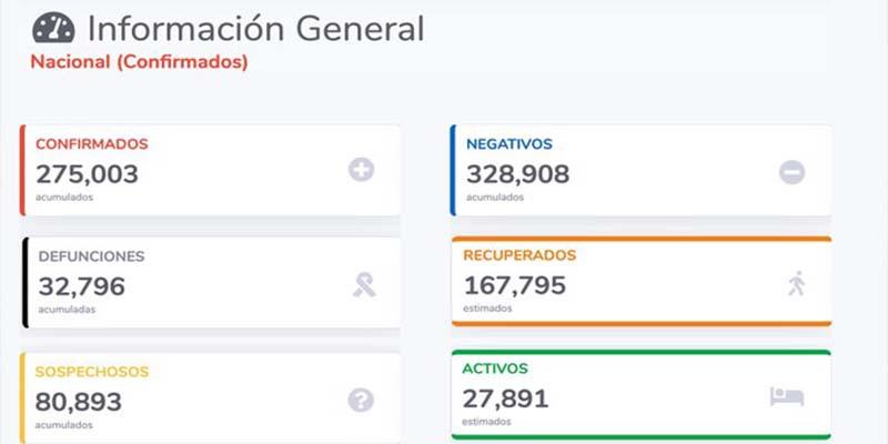 Ya son 275 mil 003 casos positivos de Covid-19 en México