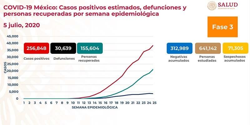 Ya son 256 mil 848 casos positivos de Covid-19 en México