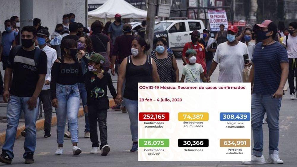 Escala México a quinto lugar mundial en muertes por Covid-19