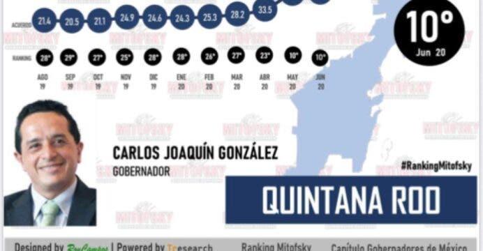Reconoce la gente el trabajo del gobernador Carlos Joaquín.