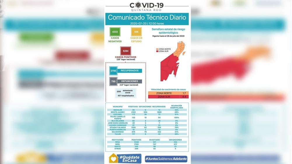 Registra ocupación hospitalaria en Chetumal un 79 por ciento
