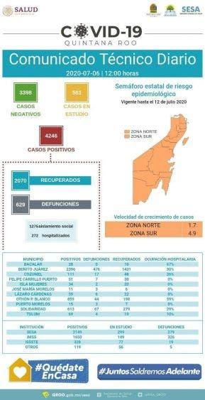 Se dispara ocupación hospitalaria por Covid-19 en Bacalar, está muy cerca de llegar al 70% y ya superó al municipio de Othón P. Blanco.