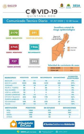 Imparable el aumento de casos de Covid 19 en Othón P Blanco
