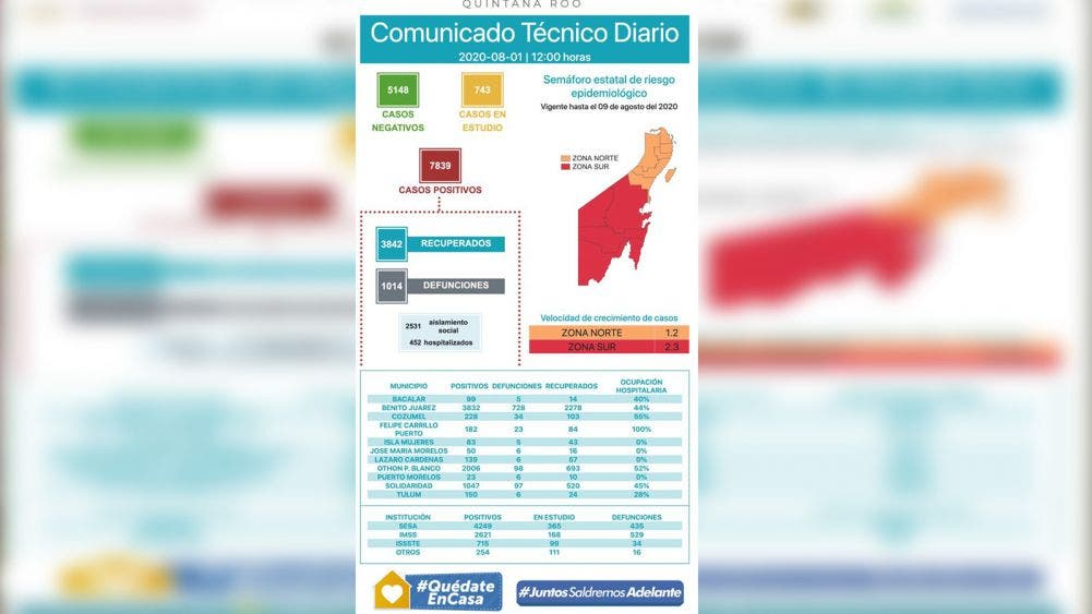 Rebasa ya Quintana Roo las mil defunciones por covid-19