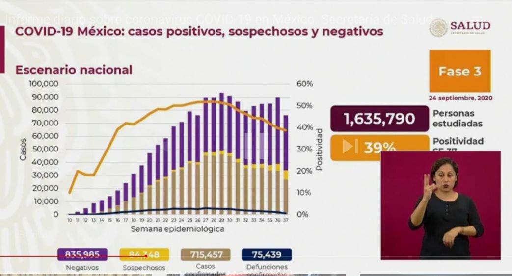 En México crece porcentaje de positividad de casos de Covid.
