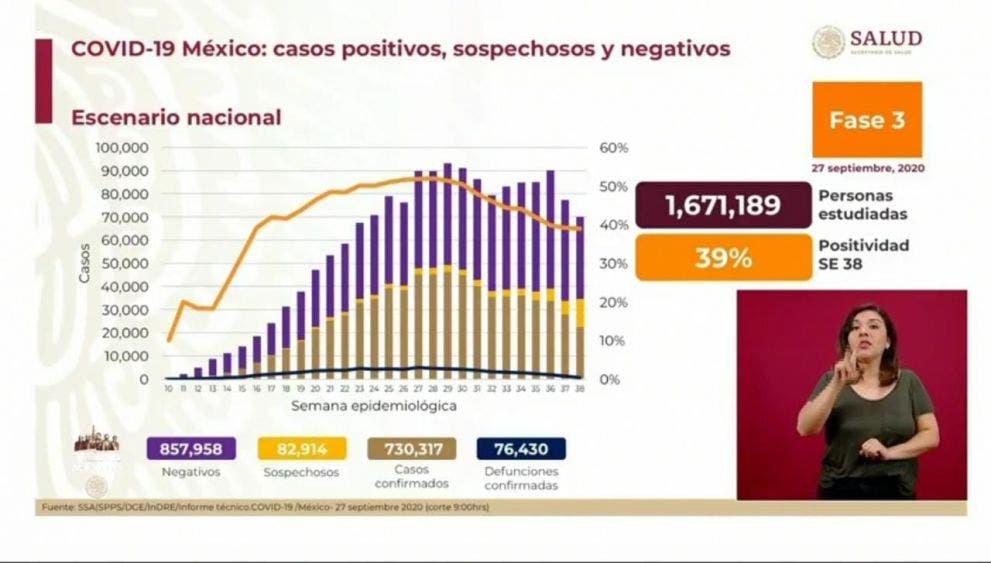 Mantiene Quintana Roo en amarillo el Semáforo Epidemiológico.