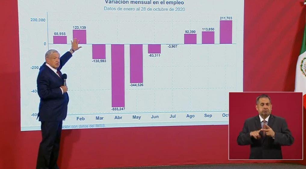 En los nueve meses que evaluó el Inegi, el PIB mexicano se ha contraído un (-)9.8 por ciento: (-)1.3 (-)18.7 y (-)8.6 por ciento, respectivamente, en los tres trimestres que lleva el 2020.