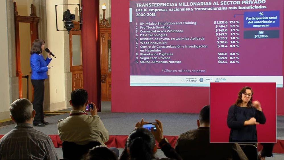Conacyt benefició a transnacionales y grandes empresas