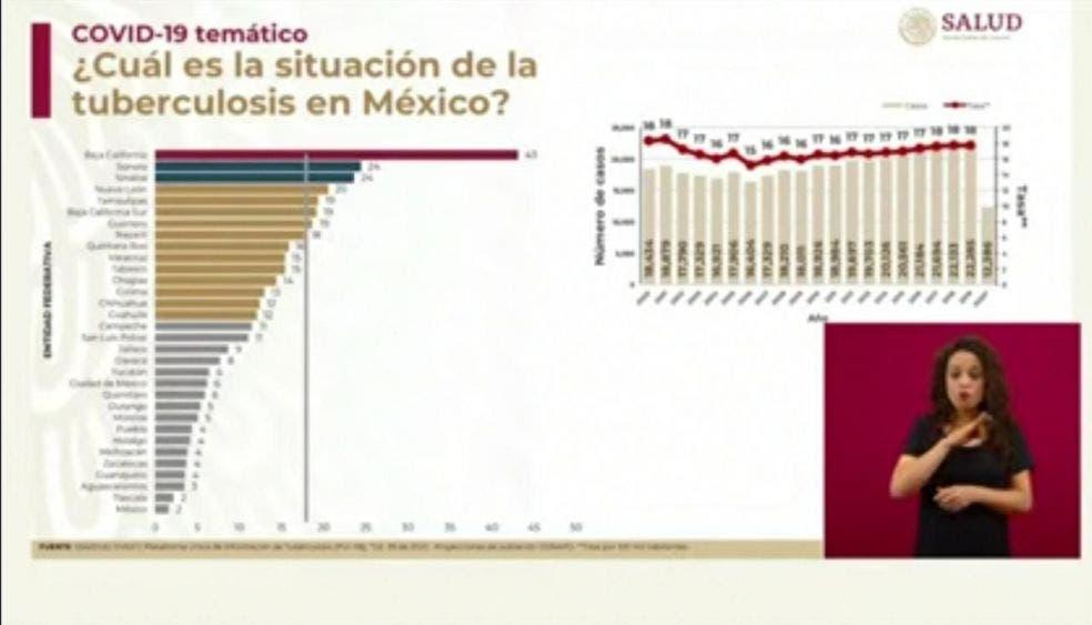 Se triplica en Quintana Roo los casos de tuberculosis.