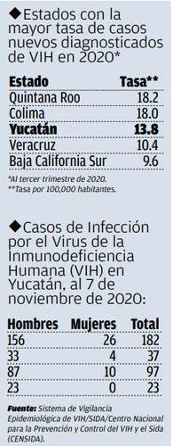 Yucatán el tercer estado con más casos positivos de VIH