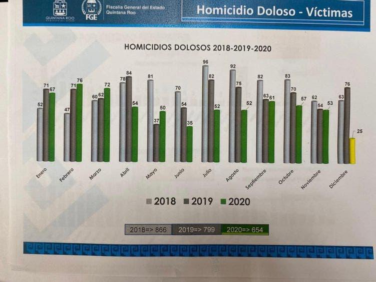 Cierra Quintana Roo el 2020 con menor tasa en feminicidios y homicidios dolosos.