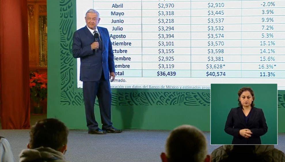 Récord de remesas en 2020: más de 40 mil millones de dólares