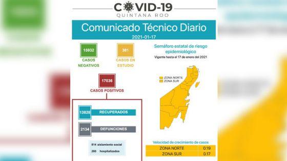 Supera Quintana Roo los 17 mil contagios por Covid-19.