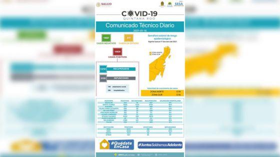 Repuntan contagios de covid-19 en Quintana Roo