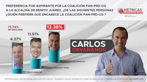 Carlos Orvañanos con positivos en encuesta por Benito Juárez.