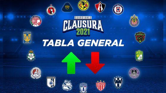 Tabla General Liga MX 2021
