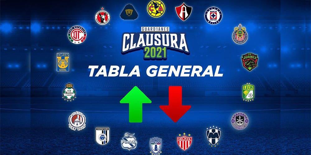 Tabla General de la Liga MX 2021 al momento