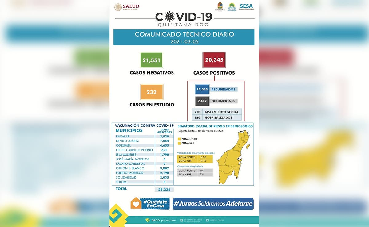 Se estabiliza tasa de contagios de covid-19 en Quintana Roo