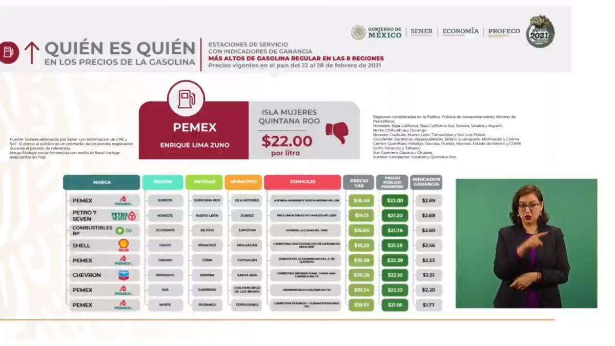 Gasolina más cara se vende en Isla Mujeres: Profeco